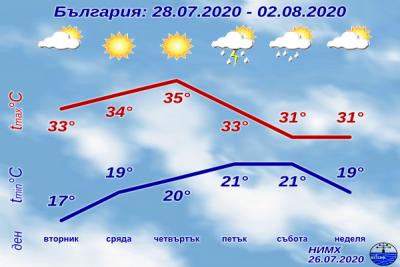 НИМХ: Приятно лятно време до края на месец юли