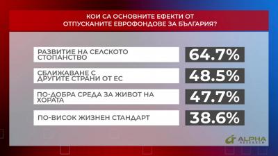 Кои са основните ефекти от отпусканите еврофондове за България? част 2