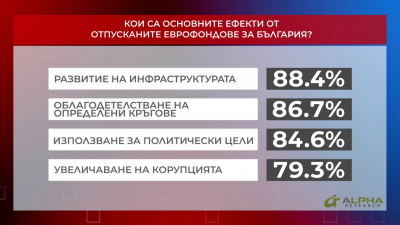 Кои са основните ефекти от отпусканите еврофондове за България? част 1