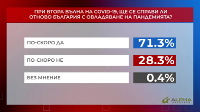 При втора вълна на COVID-19, ще се справи ли отново България с овладяване на пандемията?