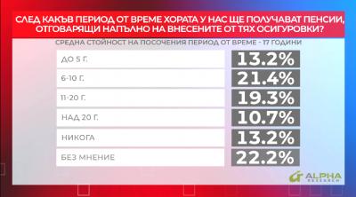 Кога българите ще получат пенсии, отговарящи на внесените от тях осигуровки