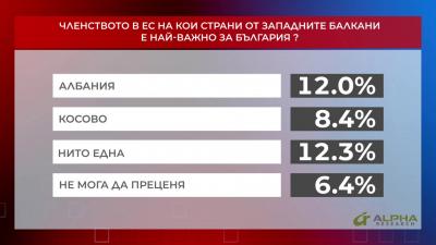 Членството в ЕС на кои страни от Западните Балкани е най-важно за България? част 2