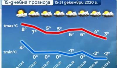 Какви ще са температурите до края на 2020 г.