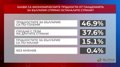 Какви са икономическите трудности от пандемията за България спрямо останалите страни?
