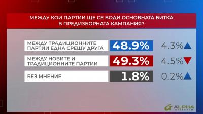 Между кои партии ще се води основната битка в предизборната кампания?