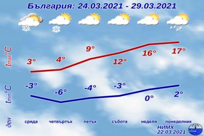В края на седмицата максималните температури ще са около 15 градуса
