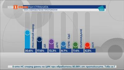 Как гласуваха българите във Великобритания?