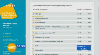 ЦИК: При обработени 31% ГЕРБ водят, следвани от Има такъв народ
