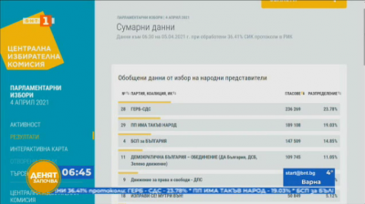 """ЦИК: ГЕРБ води с 23.78%, следвани от """"Има такъв народ"""" с 19.03% и БСП с 14.85% при 36% обработени бюлетини"""