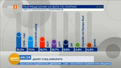 Има такъв народ става втора политическа сила, според прогнозни данни на Алфа рисърч