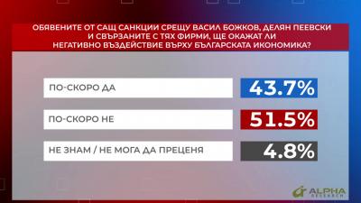 Санкциите от САЩ по закона Магнитски ще окажат ли негативно въздействие върху българската икономика?