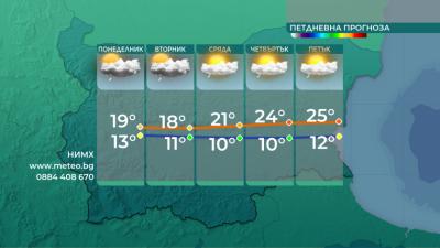Новата седмица започва със значителна облачност и  условия за градушки