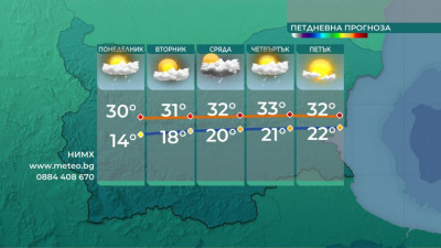 Седмицата започва със слънчево време - следобед слаб дъжд
