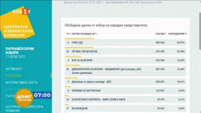 ЦИК при обработени 89.14%: ГЕРБ-СДС печели изборите