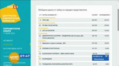 ЦИК: ГЕРБ-СДС - 23.91%, Има такъв народ - 23.66% и БСП за България - 13.63% при 95.22% протоколи