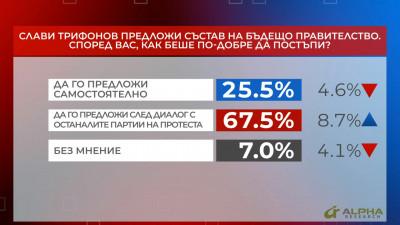 Слави Трифонов предложи състав на бъдещо правителство. Според вас, как беше по-добре да постъпи?