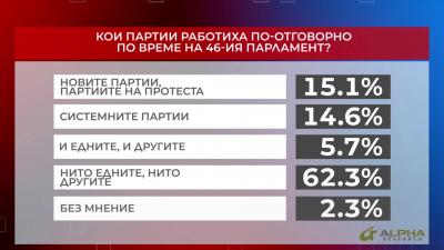 Кои партии работиха по-отговорно по време на 46-ия парламент?