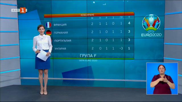 Спортна емисия, 22:15 – 19 юни 2021 г.