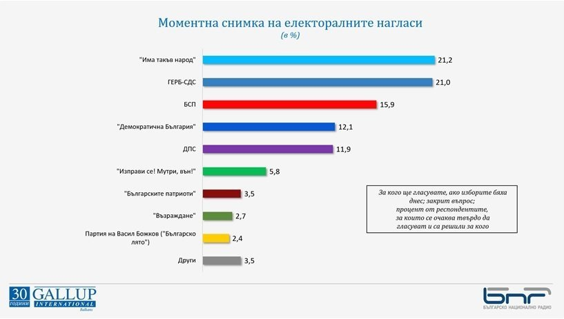 Trifonov ile Borisov'a eşit destek