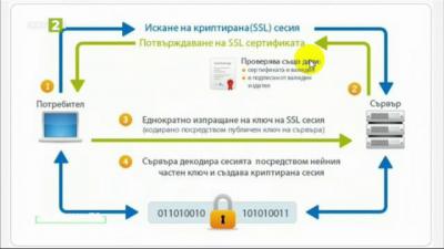 Какво е криптиране и как да го използваме на всички устройства? – част 2
