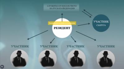 Rus Casusluk Ağı çökertildi